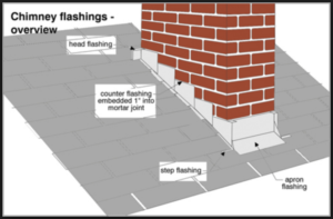 Illustration of how flashings aid in waterproofing and preventing roof leaks